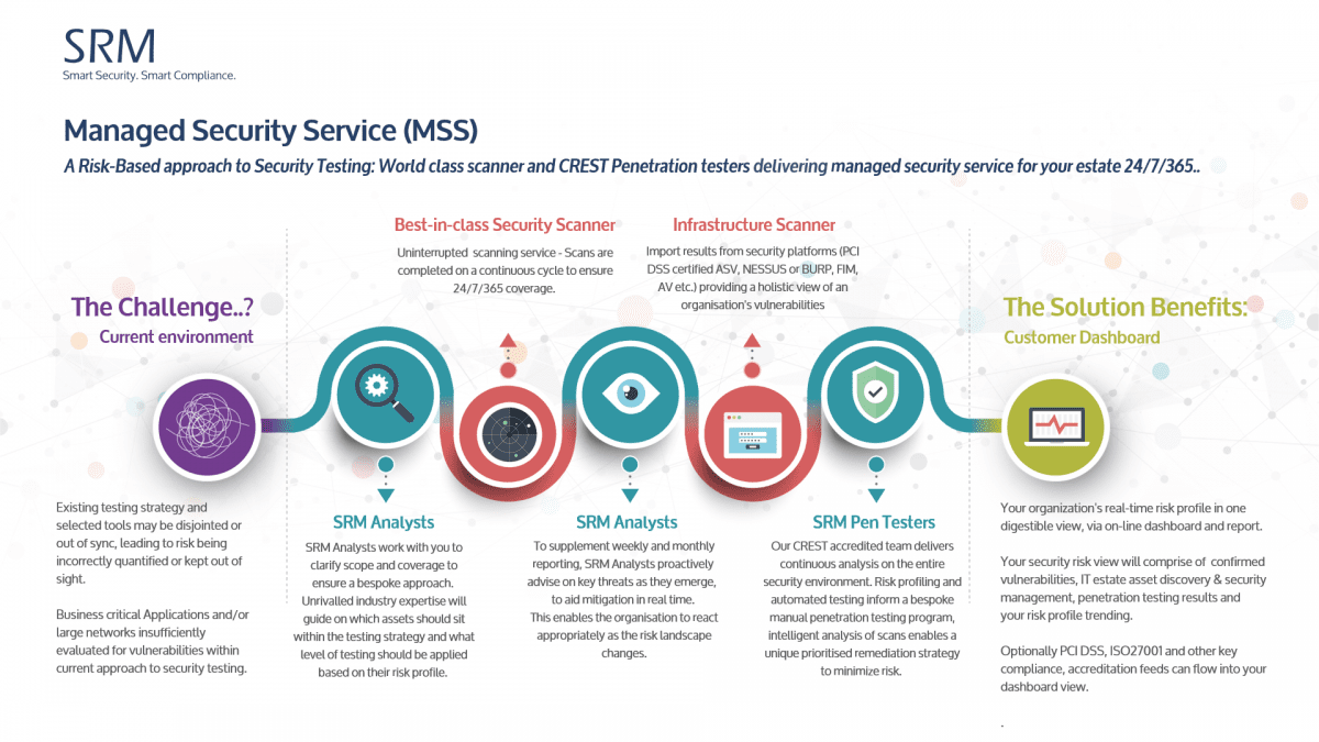 Managed Security Service MSS