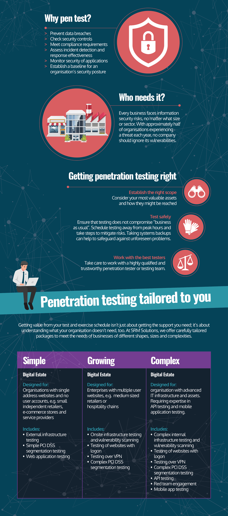 Why Penetration Testing